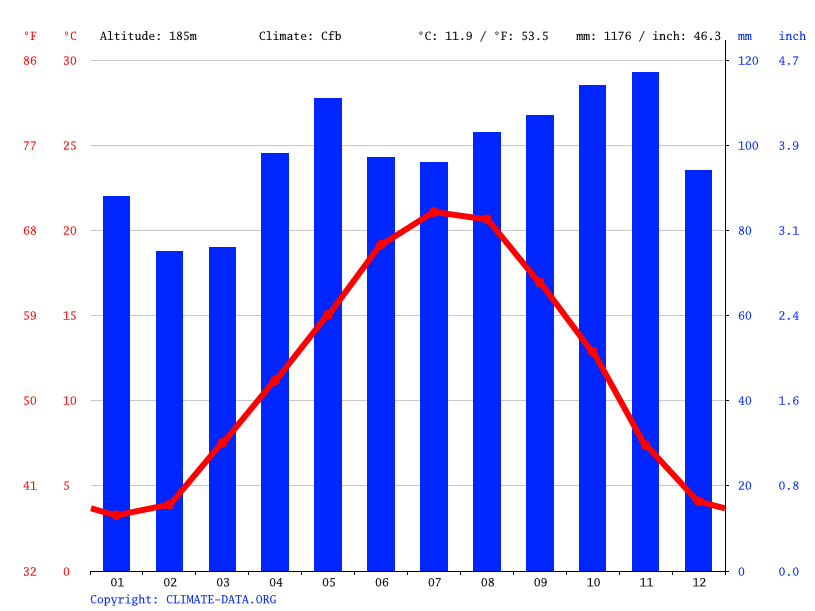 Climate graph // Weather by Month, Mâcon