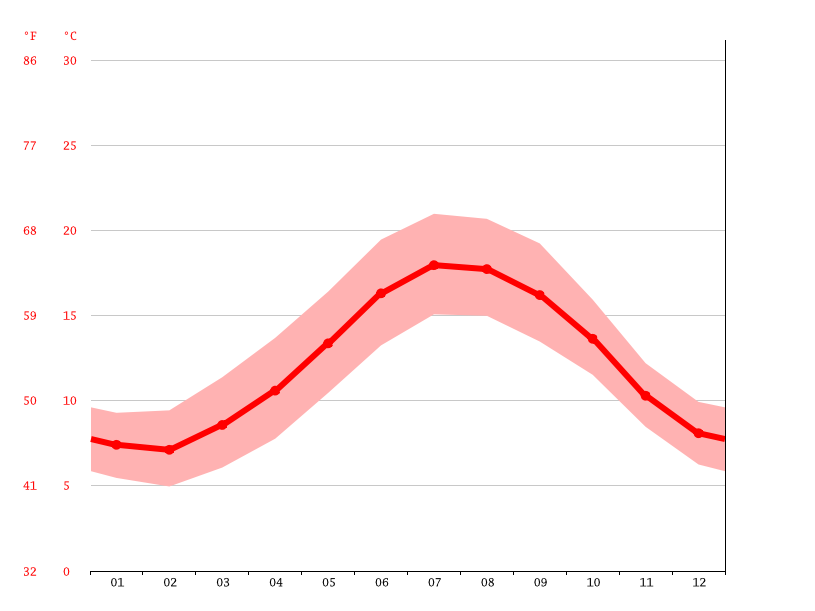 average temperatures, Concarneau