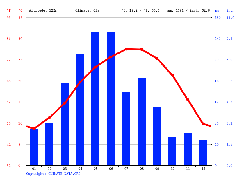 Climograph // Weather by Month, 五洲村