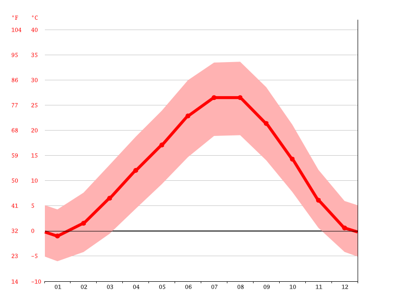 Temperature graph, Khoy