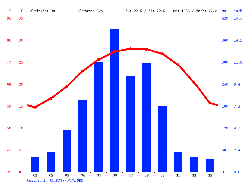 Climate graph // Weather by Month, 南五村