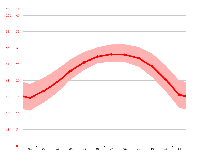average temperature, 南五村