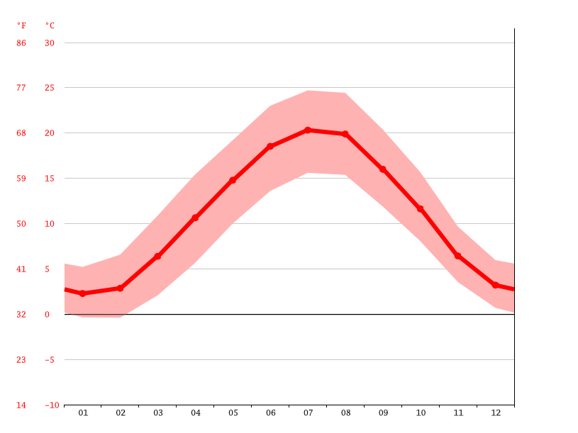average temperature, Schiltigheim