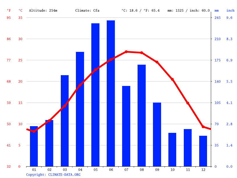 Climate graph // Weather by Month, 坪山村