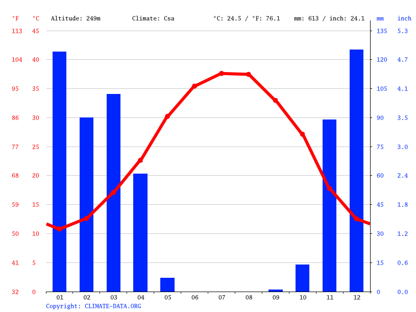 Climate graph // Weather by Month, Masjed Soleyman