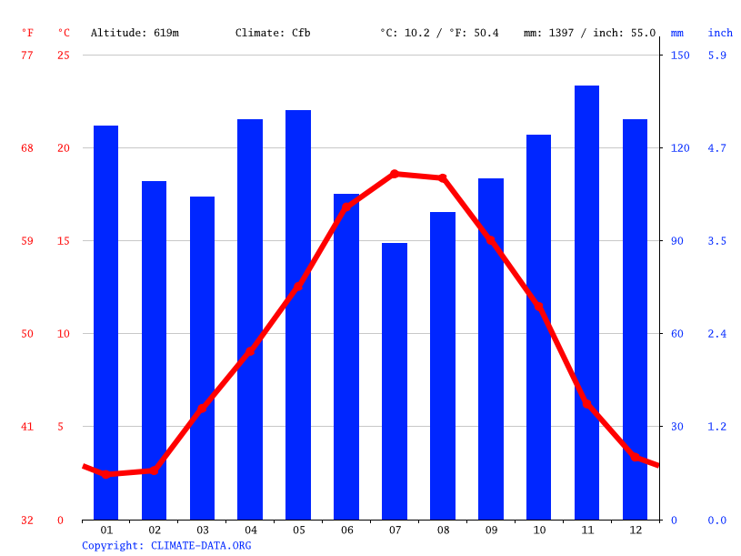Climate graph // Weather by Month, Aurillac