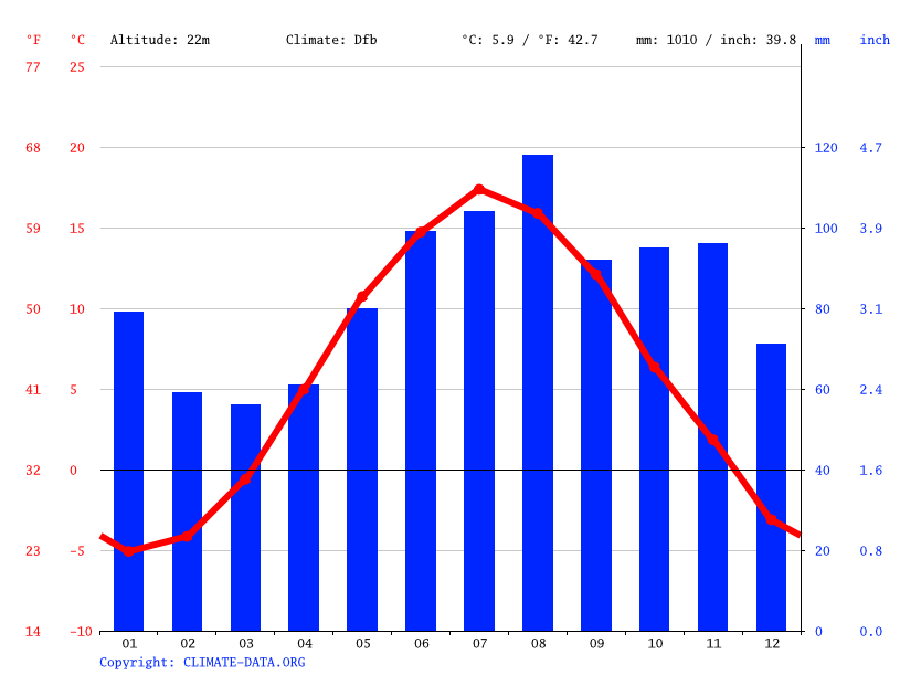 Climate graph // Weather by Month, Oslo