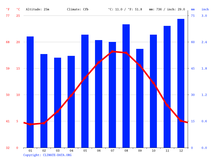Climate graph // Weather by Month, Hazebrouck