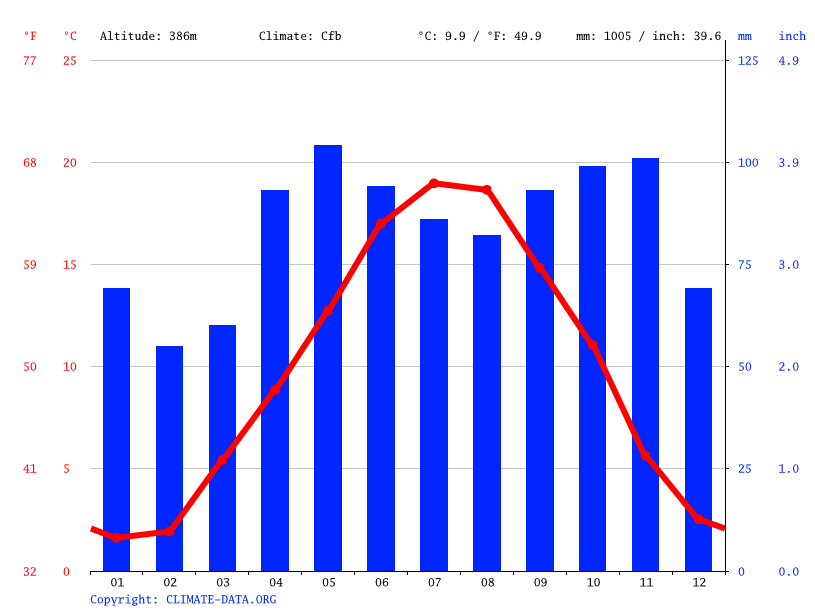 Climate graph, Saint-Chamond