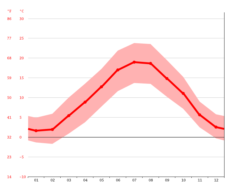 Temperature graph, Saint-Chamond