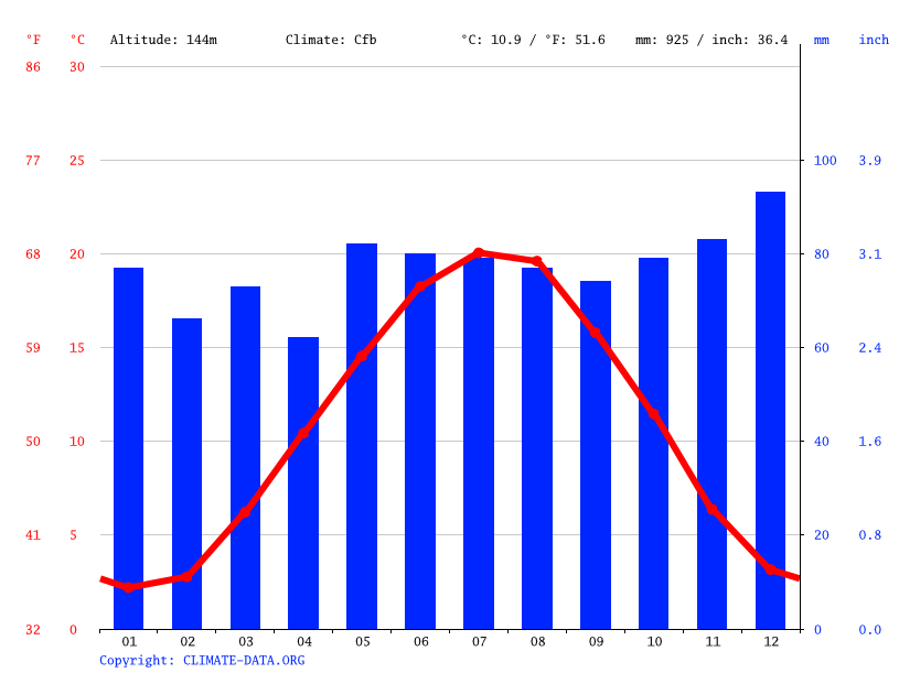 Climate graph // Weather by Month, Haguenau