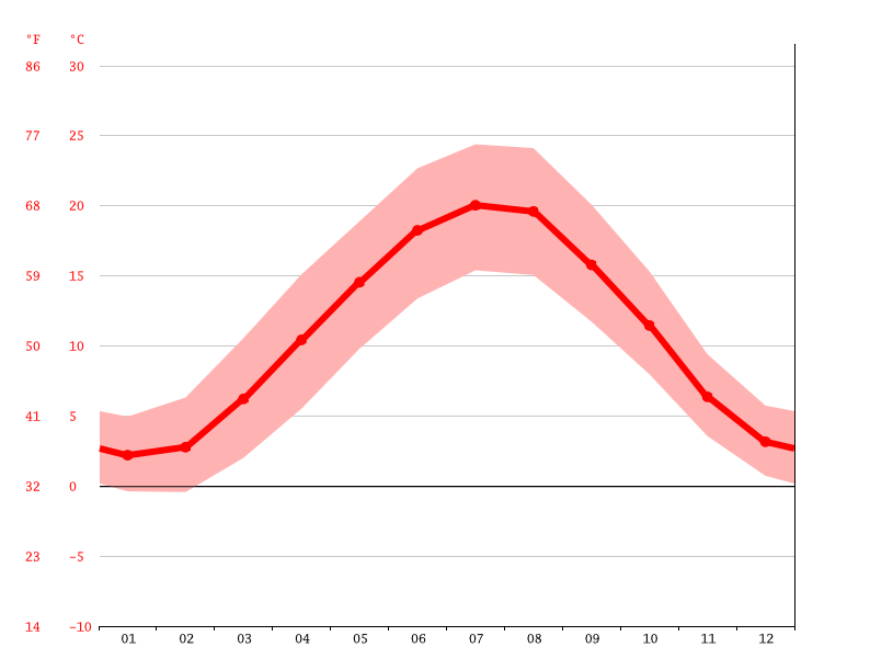 average temperature, Haguenau