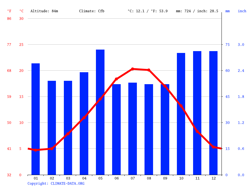 Climate graph // Weather by Month, Blois