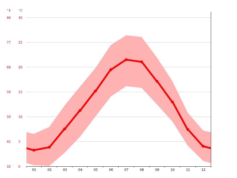 Temperature graph, Francheville