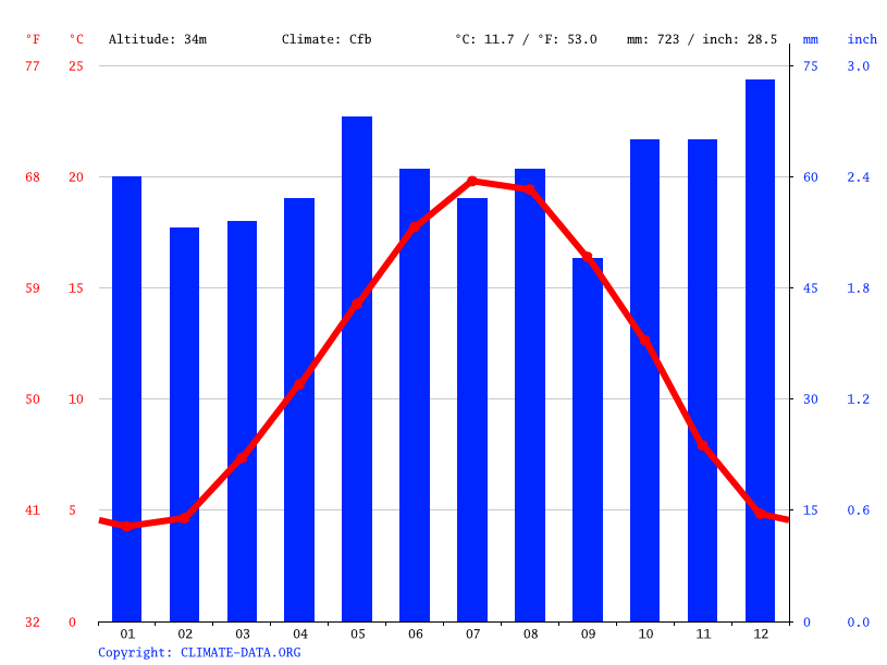 Climate graph // Weather by Month, Saint-Denis