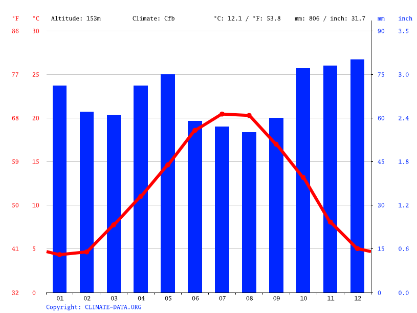 Climate graph // Weather by Month, Bourges