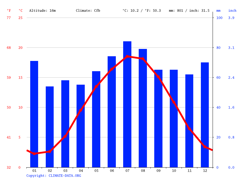 Climate graph // Weather by Month, Bremen