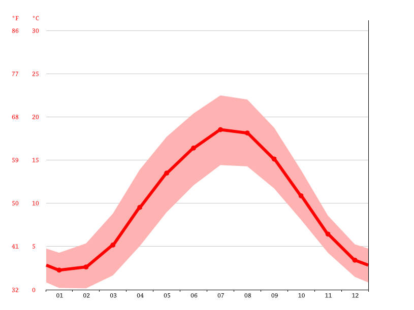 Temperature graph, Bremen