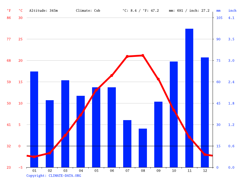 Climate graph // Weather by Month, Kelowna