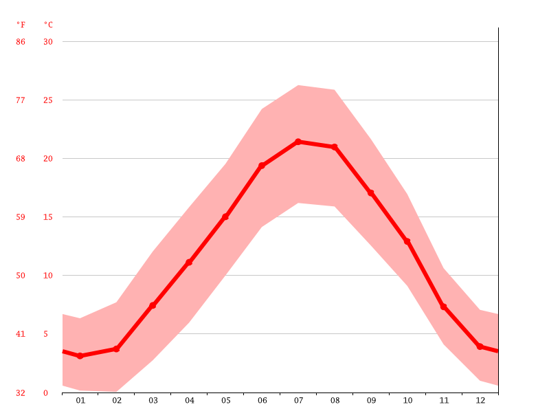 Temperature graph, Vienne