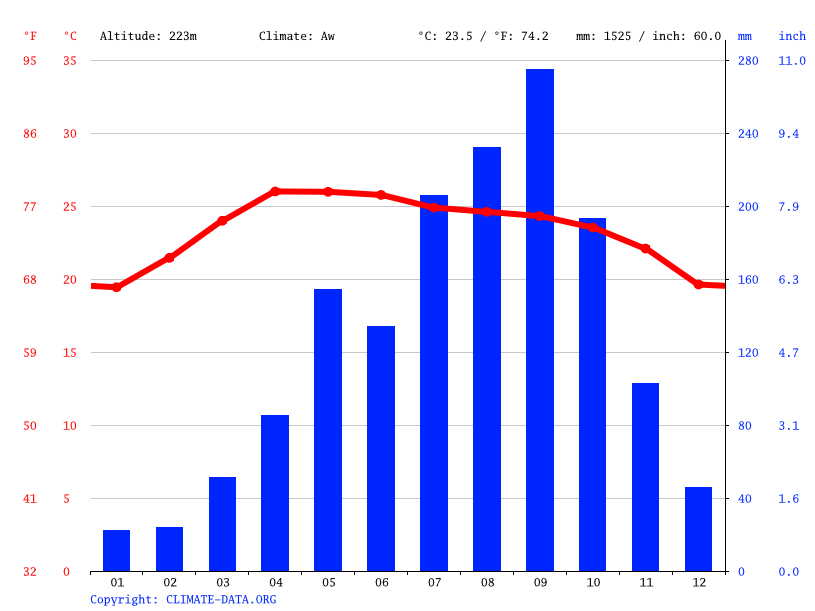 Climate graph // Weather by Month, Ban Dong