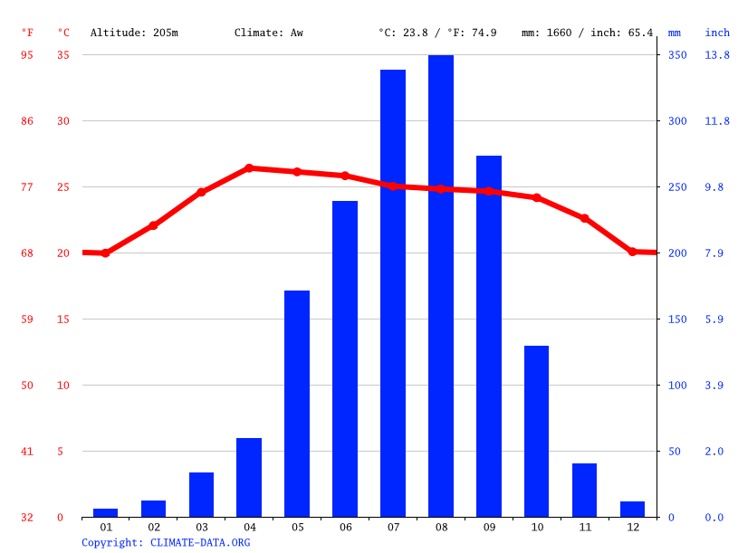 Climate graph // Weather by Month, Ban Sopkhom