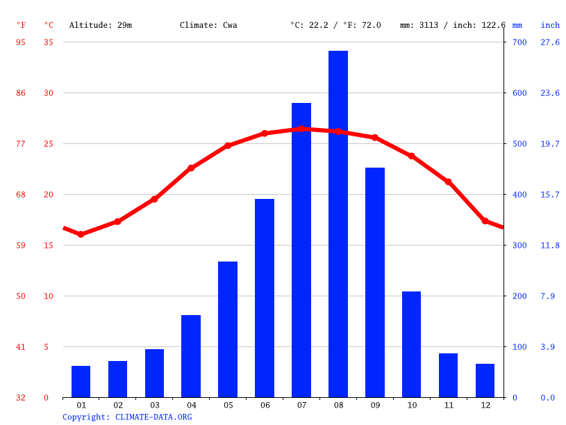 Climograph // Weather by Month, Tugou