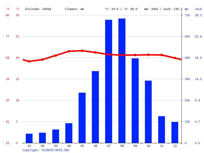 Climate graph // Weather by Month, Pinsao Pilot Project