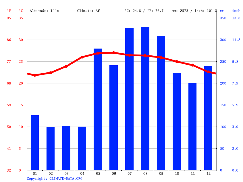 Climate graph // Weather by Month, Sta. Maria