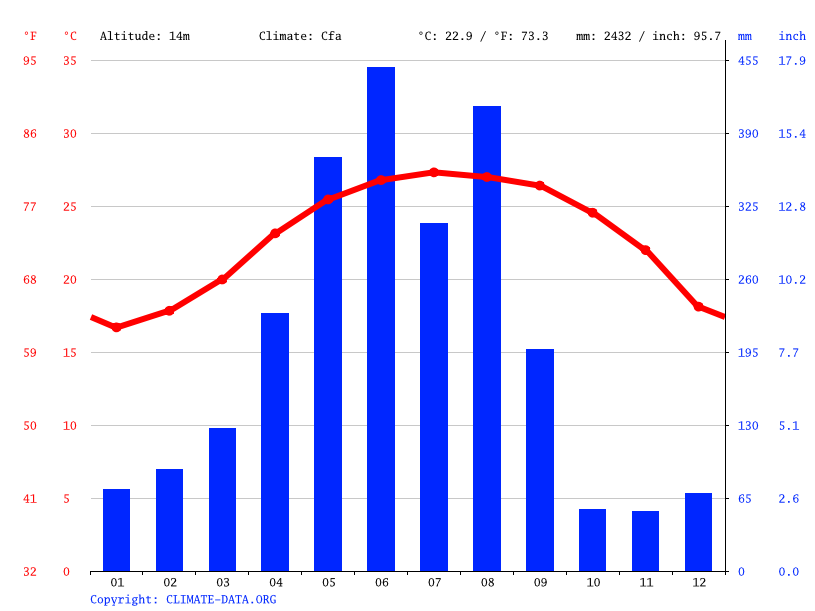 Climograph // Weather by Month, 後寮