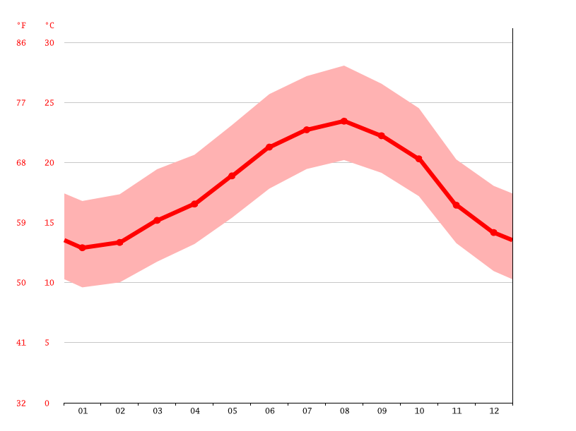 Temperature graph, Chtouka