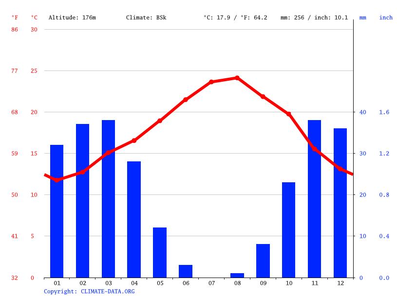 Climate graph, Sidi Abdeljalil
