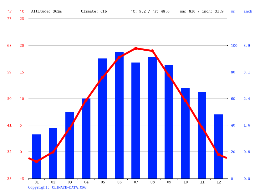 Climate graph // Weather by Month, Graz
