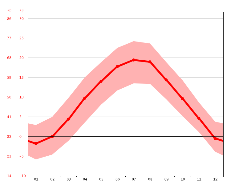 Temperature graph, Graz