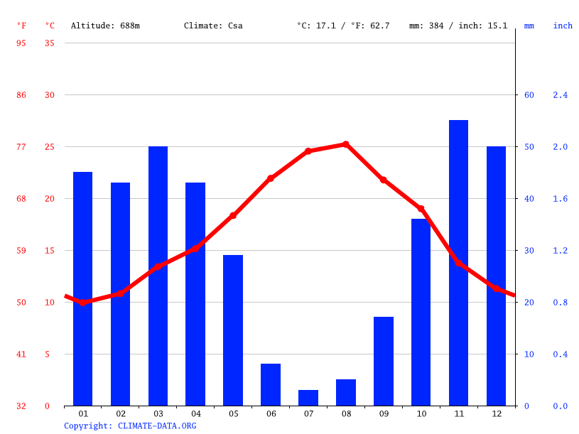 Climate graph // Weather by Month, Lahlaf M'Zab لحلاف مزاب