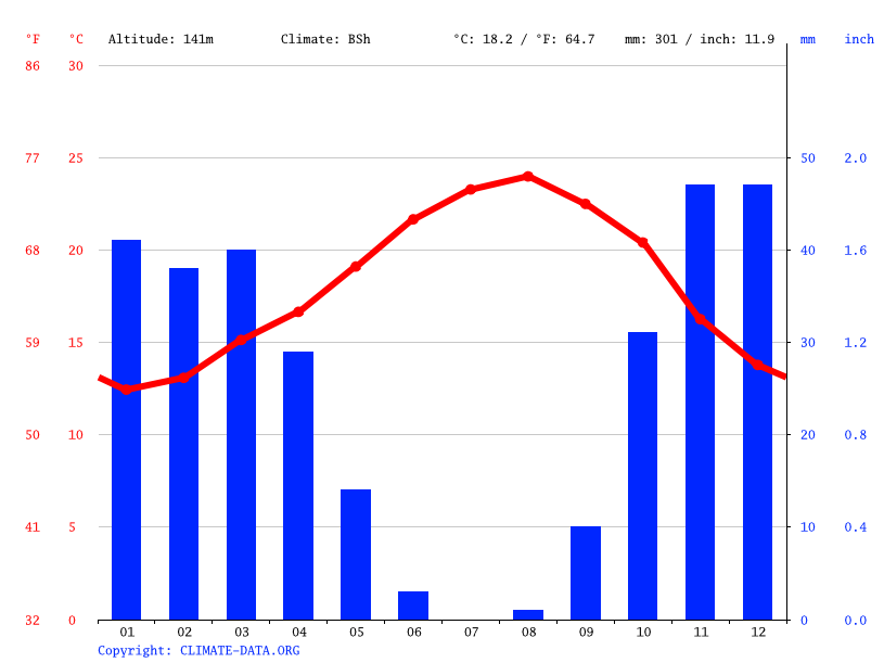 Climate graph // Weather by Month, Zaouiat Saiss زاوية سايس