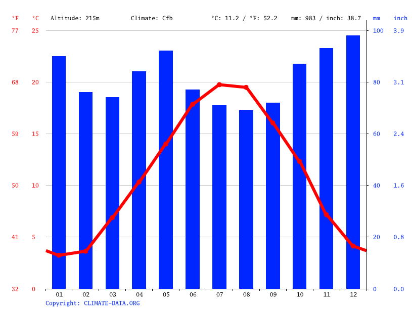 Climate graph // Weather by Month, Avallon