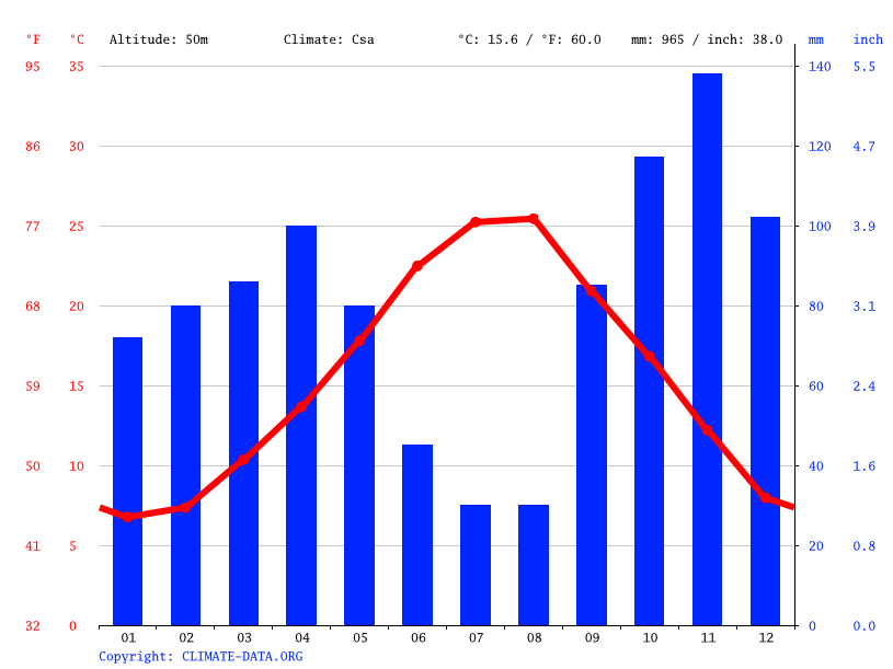 Climate graph // Weather by Month, Colle Prenestino