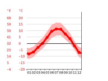 Wetter Corvara 14 Tage
