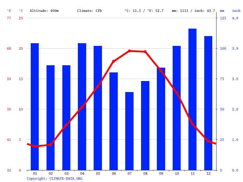 Climate graph // Weather by Month, Benayes