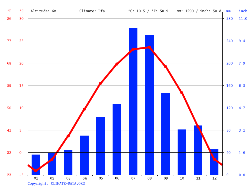 Climate graph // Weather by Month, Wonsan