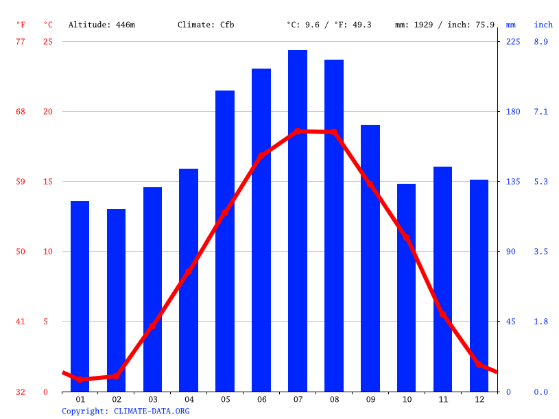 Climate graph // Weather by Month, Littauerboden