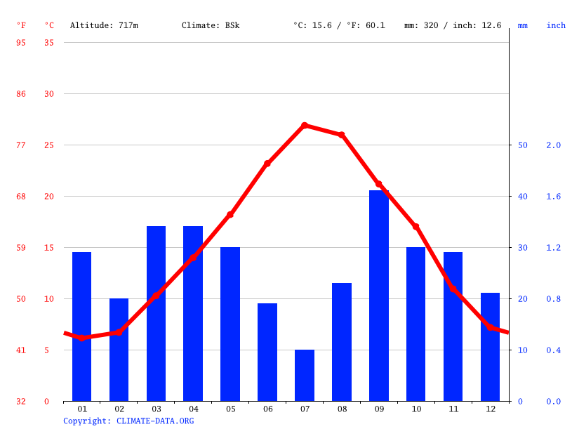 Climate graph // Weather by Month, Foussana