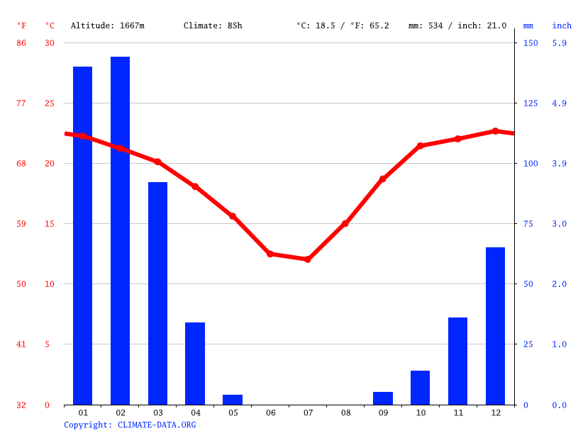 Climate graph // Weather by Month, Windhoek