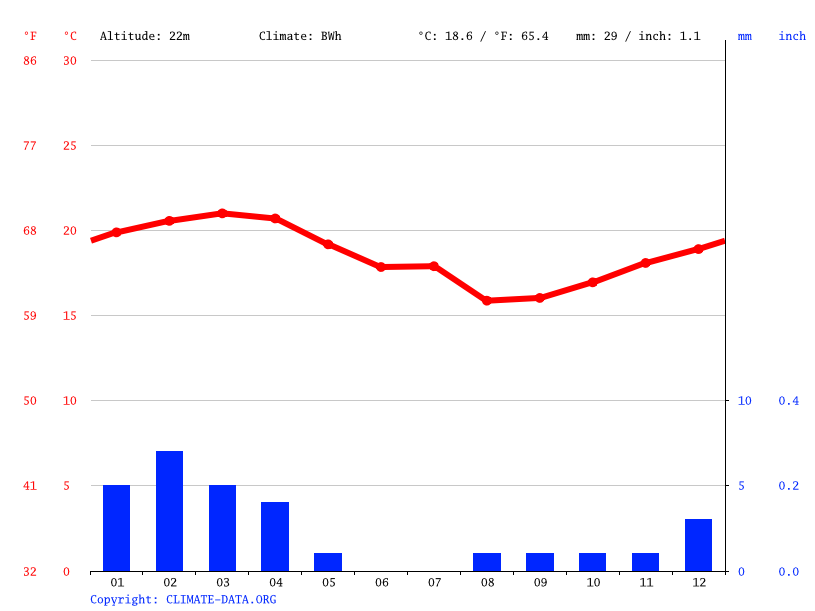 Climate graph // Weather by Month, Swakopmund