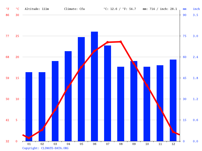 Climate graph // Weather by Month, Gornja Vranjska
