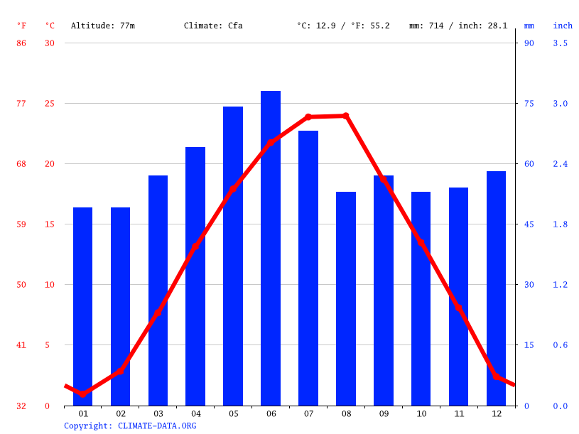 Climate graph // Weather by Month, Misar