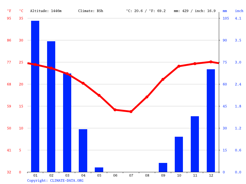 Climate graph // Weather by Month, Gobabis
