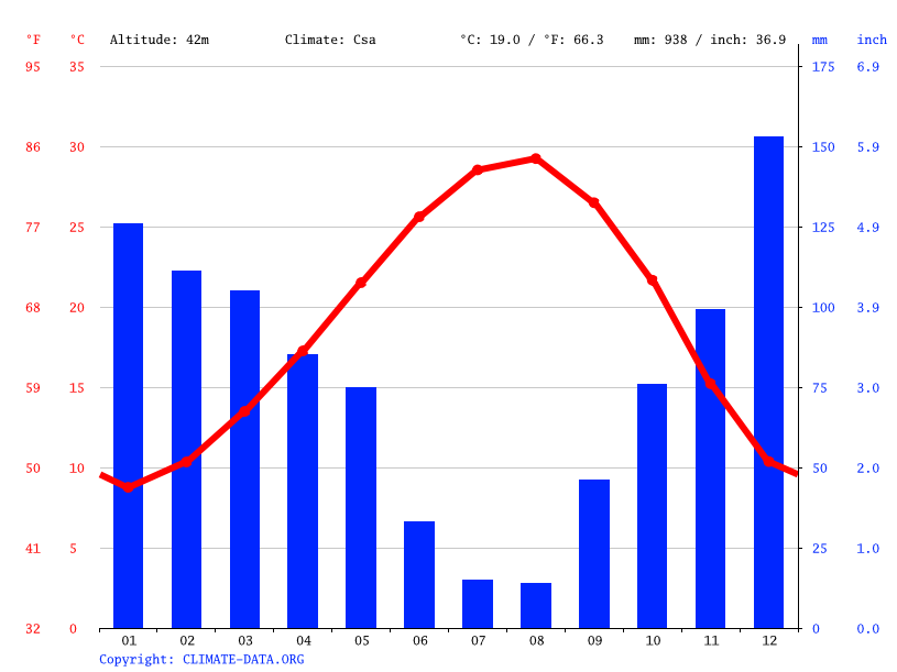 Climate graph // Weather by Month, Alihocalı