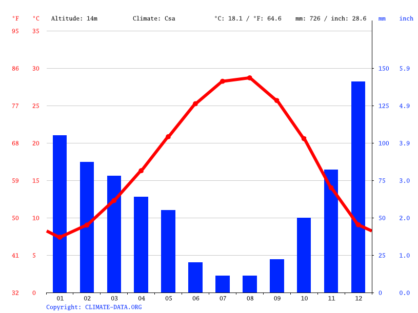 Climate graph // Weather by Month, Yenidam